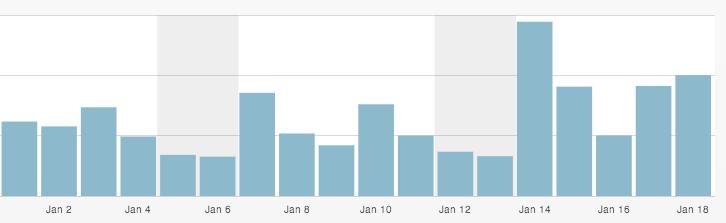 2013 traffic growth